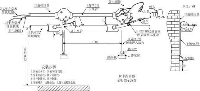 我厂是专业生产感应洁具(感应淋浴器、插卡淋浴器、大小便感应冲水器、感应水龙头、感应开关等感应产品)的生产型企业,公司从1997年即开始研究、开发并组织生产和销售,是国内少数最早进入该行业的厂家之一。 一、产品组成IC卡控水器系统包括控制器、喷头及计算机软件部分组成。  二、工作原理SK901是目前国内少有的几款性能稳定的节水控制器之一,采用飞利浦芯片为核心芯片对电子钱包进行读写操作,计时收费,电磁阀、喷头一体化设计,应用简便,无须联网,安装无比简单,操作方式采用了人性化的二次感应方式(手放在感应区感应停水